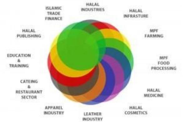 Implicaciones del Turismo Halal